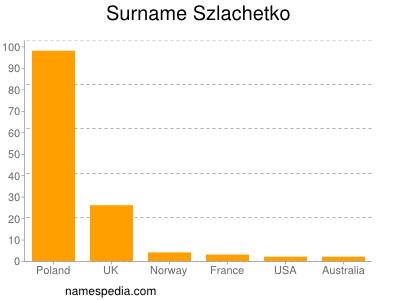 Surname Szlachetko