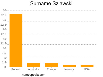 Surname Szlawski