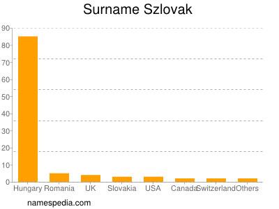 Surname Szlovak