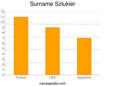 Surname Szlukier