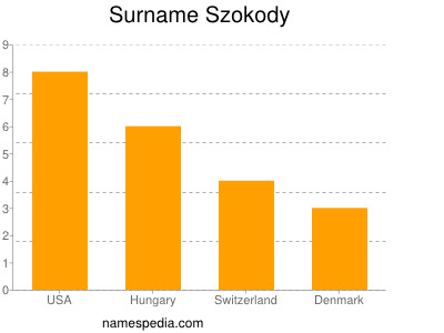 Surname Szokody