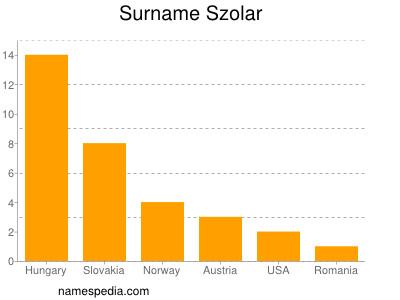 Surname Szolar
