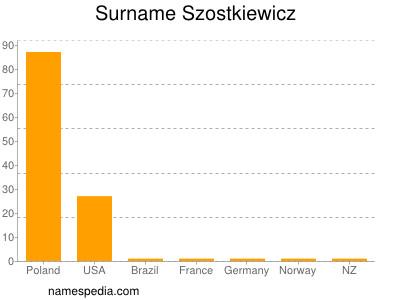 Surname Szostkiewicz