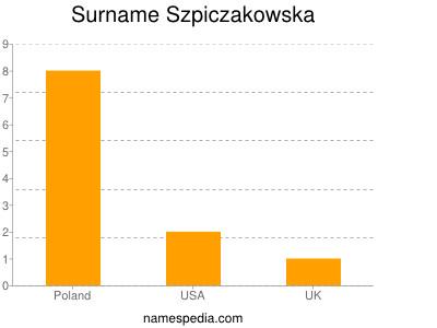 Surname Szpiczakowska
