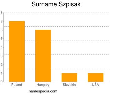 Surname Szpisak