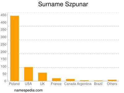 Surname Szpunar