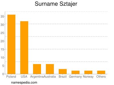 Surname Sztajer