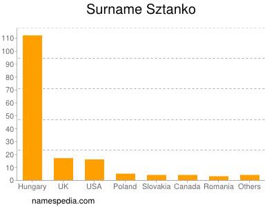 Surname Sztanko