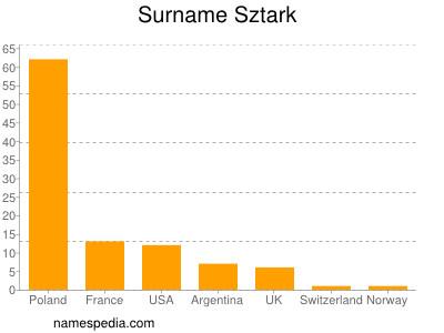 Surname Sztark