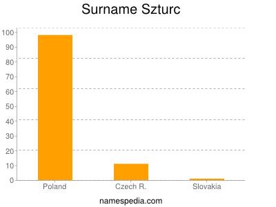 Surname Szturc
