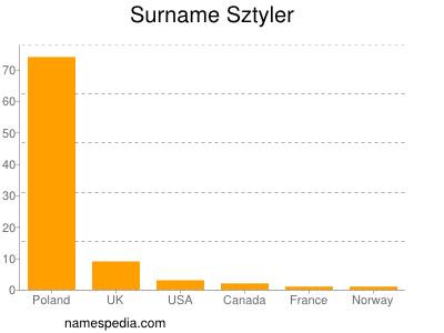 Surname Sztyler