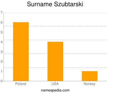 Surname Szubtarski