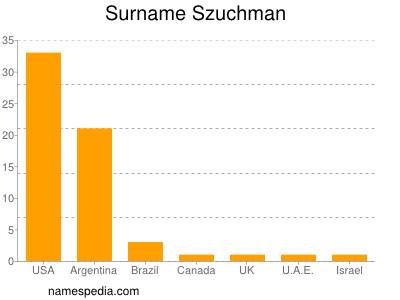 Surname Szuchman