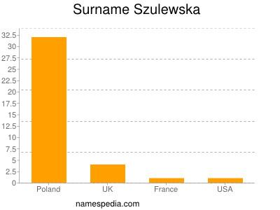 Surname Szulewska