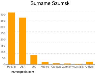 Surname Szumski