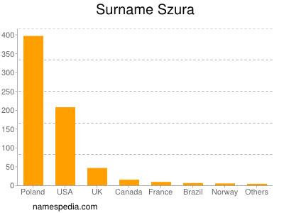 Surname Szura