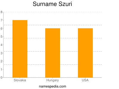Surname Szuri