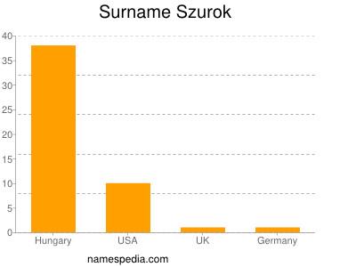 Surname Szurok