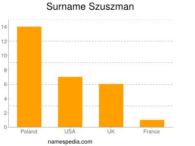 Surname Szuszman
