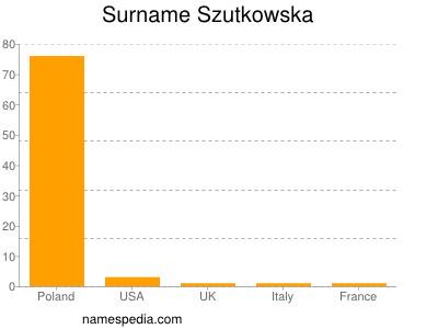 Surname Szutkowska