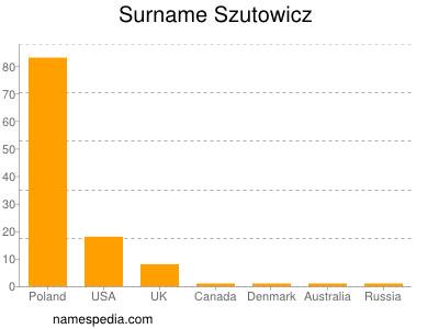 Surname Szutowicz