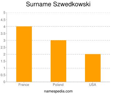 Surname Szwedkowski