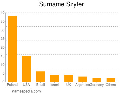 Surname Szyfer