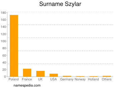 Surname Szylar