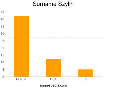 Surname Szylin