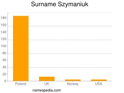 Surname Szymaniuk
