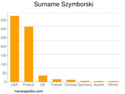 Surname Szymborski