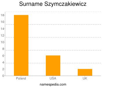 Surname Szymczakiewicz