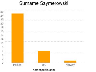 Surname Szymerowski
