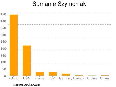 Surname Szymoniak