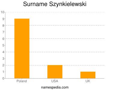 Surname Szynkielewski