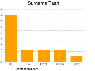 Surname Taah