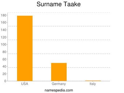 Surname Taake