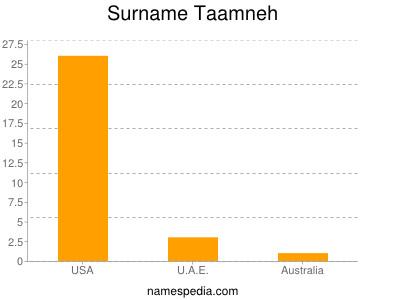 Surname Taamneh