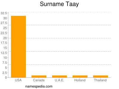 Surname Taay