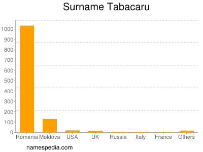 Surname Tabacaru