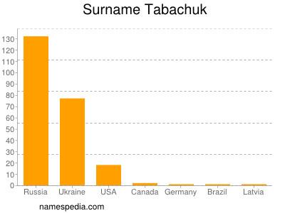 Surname Tabachuk