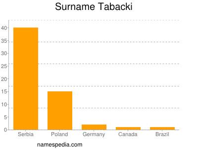Surname Tabacki