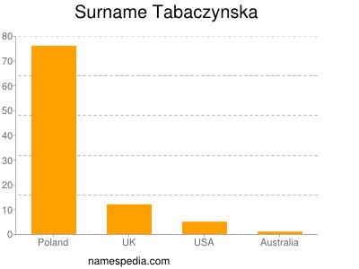 Surname Tabaczynska