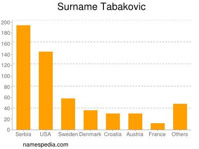 Surname Tabakovic