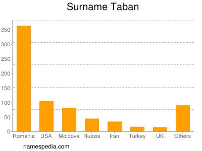Surname Taban