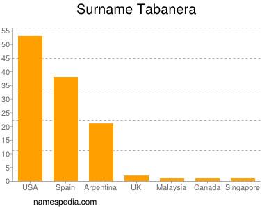Surname Tabanera