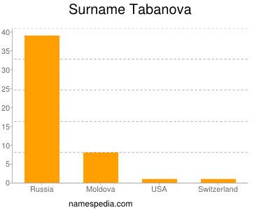 Surname Tabanova