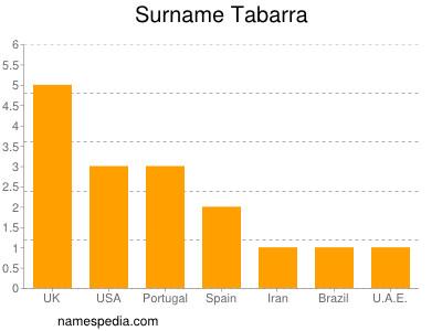 Surname Tabarra