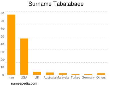 Surname Tabatabaee