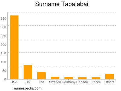 Surname Tabatabai
